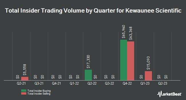 Insider Trades by Quarter for Kewaunee Scientific (NASDAQ:KEQU)