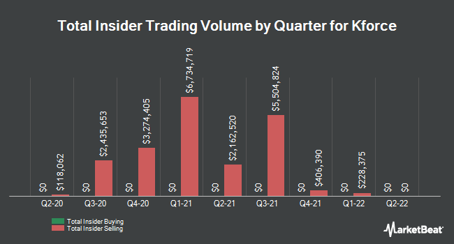Insider Buying and Selling by Quarter for Kforce (NASDAQ:KFRC)