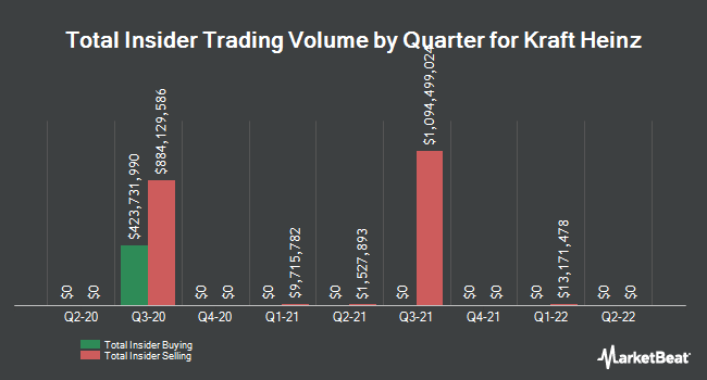 Insider Trades by Quarter for The Kraft Heinz Company (NASDAQ:KHC)