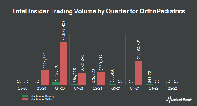 Insider Buying and Selling by Quarter for OrthoPediatrics (NASDAQ:KIDS)