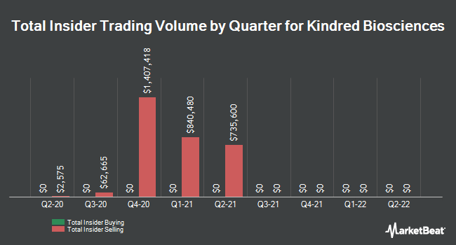 Insider Trades by Quarter for Kindred Biosciences (NASDAQ:KIN)
