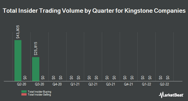 Insider Trades by Quarter for Kingstone Companies (NASDAQ:KINS)