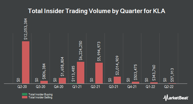 Insider Buying and Selling by Quarter for KLA-Tencor (NASDAQ:KLAC)