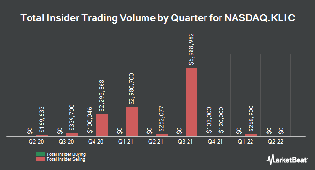 Insider Buying and Selling by Quarter for Kulicke and Soffa Industries (NASDAQ:KLIC)