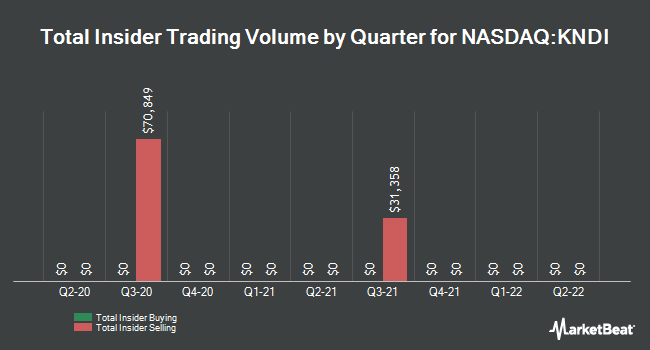 Insider Trades by Quarter for Kandi Technologies Group (NASDAQ:KNDI)