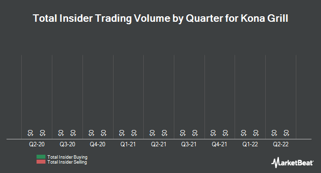 Insider Trades by Quarter for Kona Grill (NASDAQ:KONA)