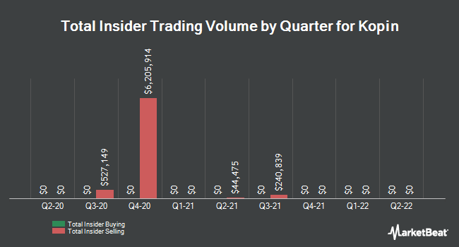 Insider Trades by Quarter for Kopin (NASDAQ:KOPN)