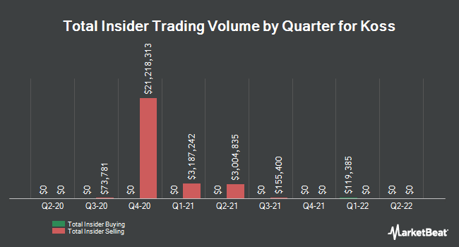 Insider Trades by Quarter for Koss Corporation (NASDAQ:KOSS)
