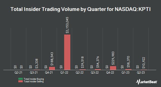 Insider Buying and Selling by Quarter for Karyopharm Therapeutics (NASDAQ:KPTI)