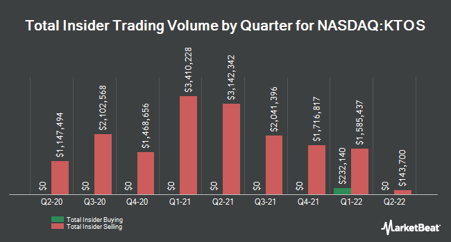 Insider Buying and Selling by Quarter for Kratos Defense & Security Solutions (NASDAQ:KTOS)