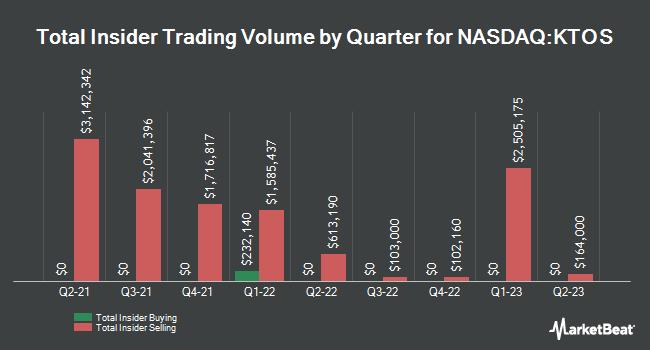 Insider Trades by Quarter for Kratos Defense & Security Solutions (NASDAQ:KTOS)