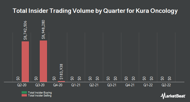 Insider Buying and Selling by Quarter for Kura Oncology (NASDAQ:KURA)