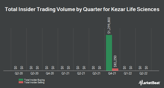 Insider Buying and Selling by Quarter for Kezar Life Sciences (NASDAQ:KZR)