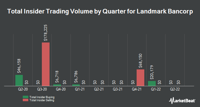 Insider Trades by Quarter for Landmark Bancorp (NASDAQ:LARK)