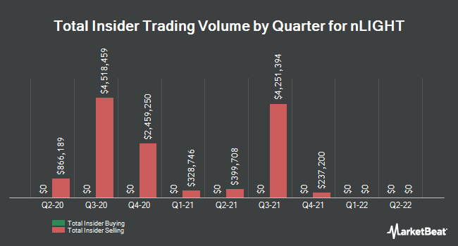 Insider Buying and Selling by Quarter for nLIGHT (NASDAQ:LASR)