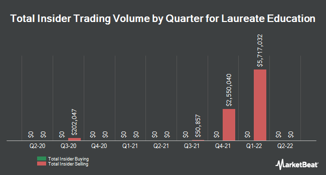 Insider Buying and Selling by Quarter for Laureate Education (NASDAQ:LAUR)