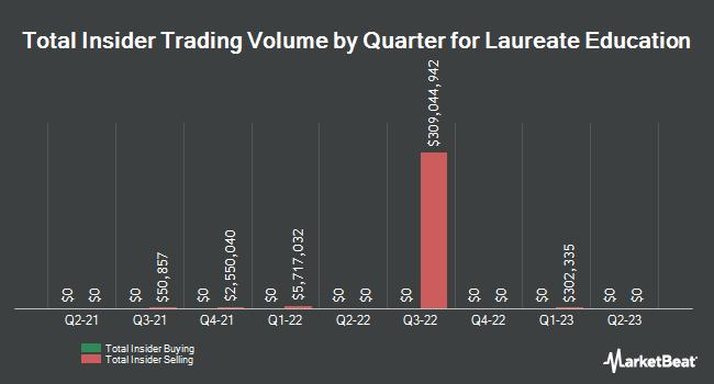 Insider Trades by Quarter for Laureate Education (NASDAQ:LAUR)