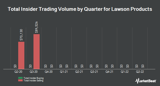 Insider Trades by Quarter for Lawson Products (NASDAQ:LAWS)