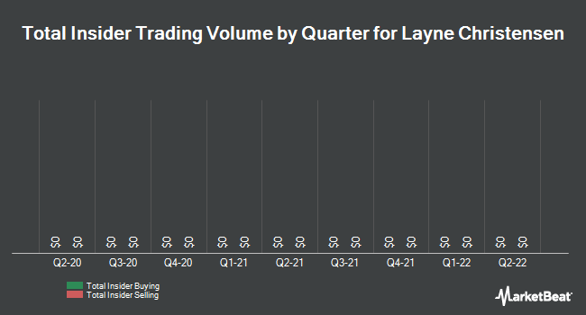 Insider Trades by Quarter for Layne Christensen (NASDAQ:LAYN)