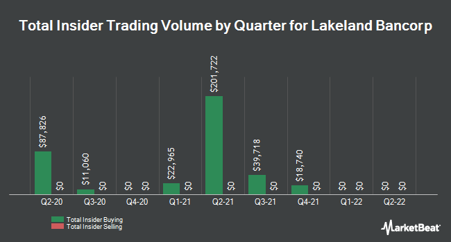 Insider Buying and Selling by Quarter for Lakeland Bancorp (NASDAQ:LBAI)