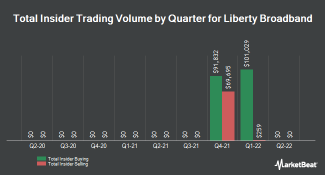 Insider Trades by Quarter for Liberty Broadband (NASDAQ:LBRDK)