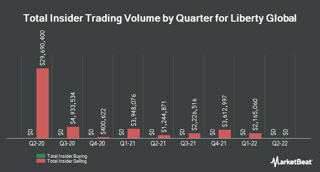 Insider Buying and Selling by Quarter for Liberty Global (NASDAQ:LBTYA)