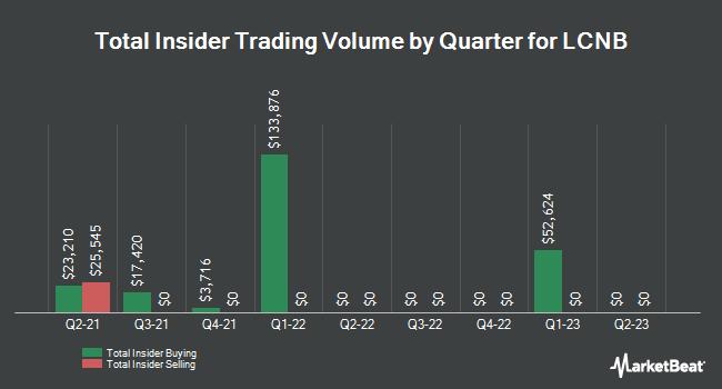 Insider Trades by Quarter for LCNB Corporation (NASDAQ:LCNB)