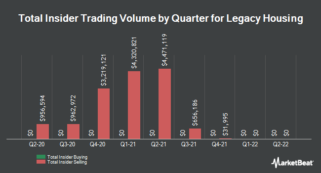 Insider Buying and Selling by Quarter for Legacy Housing (NASDAQ:LEGH)