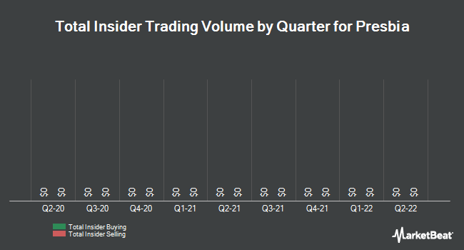 Insider Trades by Quarter for Presbia (NASDAQ:LENS)