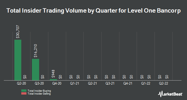 Insider Buying and Selling by Quarter for Level One Bancorp (NASDAQ:LEVL)