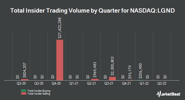 Insider Trades by Quarter for Ligand Pharmaceuticals Incorporated (NASDAQ:LGND)