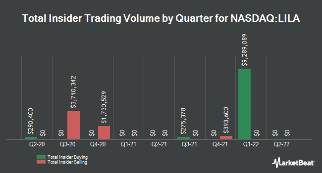Insider Buying and Selling by Quarter for Liberty Latin America (NASDAQ:LILA)