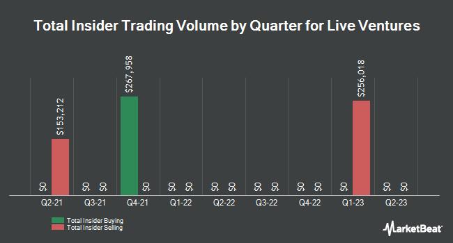 Insider Trades by Quarter for Live Ventures (NASDAQ:LIVE)