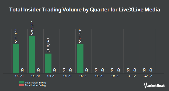 Insider Buying and Selling by Quarter for Livexlive Media (NASDAQ:LIVX)