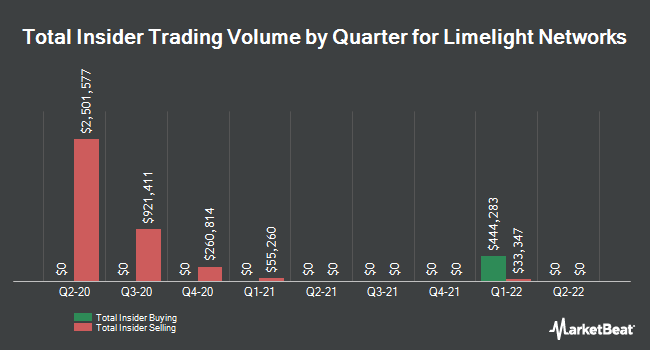 Insider Trades by Quarter for Limelight Networks (NASDAQ:LLNW)