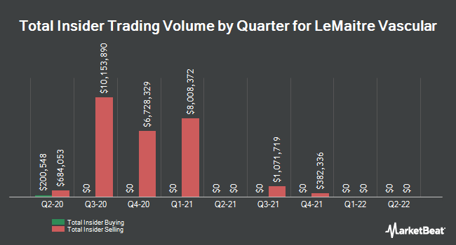Insider Buying and Selling by Quarter for LeMaitre Vascular (NASDAQ:LMAT)