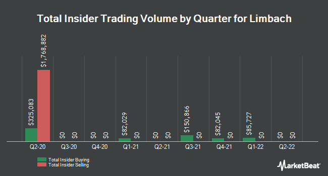 Insider Buying and Selling by Quarter for Limbach (NASDAQ:LMB)