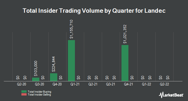 Insider Trades by Quarter for Landec (NASDAQ:LNDC)
