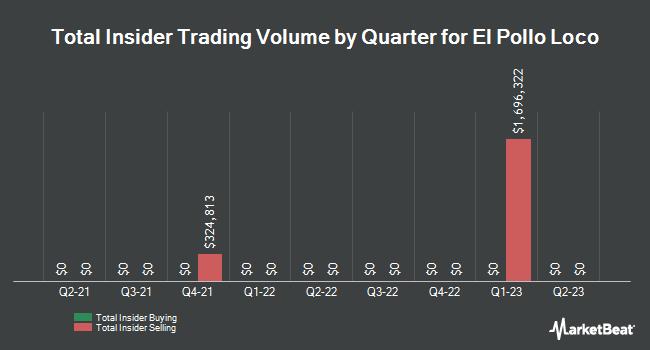 Insider Trades by Quarter for El Pollo LoCo (NASDAQ:LOCO)