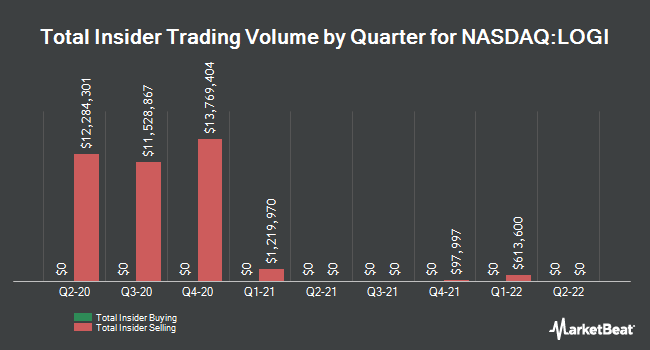 Insider Trades by Quarter for Logitech (NASDAQ:LOGI)