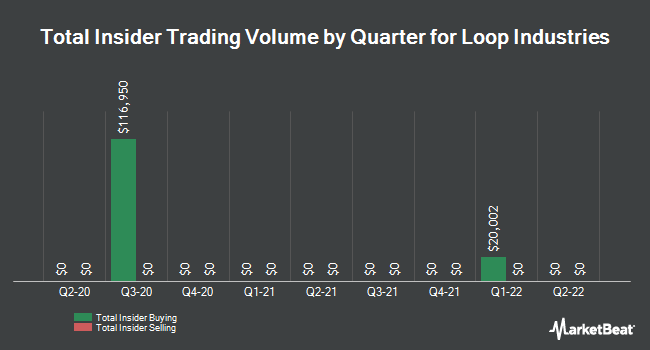 Insider Trading History for Loop Industries (NASDAQ:LOOP)