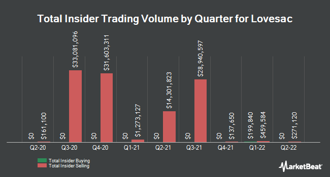 Insider Buying and Selling by Quarter for The Lovesac (NASDAQ:LOVE)