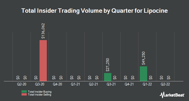 Insider Trading History for Lipocine (NASDAQ:LPCN)