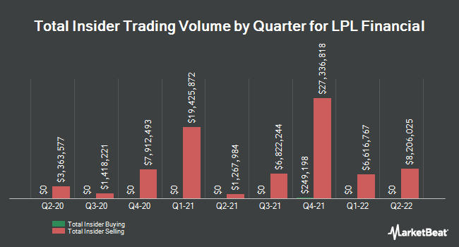 Insider Trades by Quarter for LPL Financial Holdings (NASDAQ:LPLA)