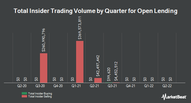 Insider buying and selling by quarter for open loans (NASDAQ: LPRO)