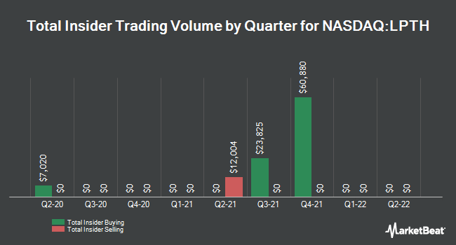 Insider Trades by Quarter for LightPath Technologies (NASDAQ:LPTH)