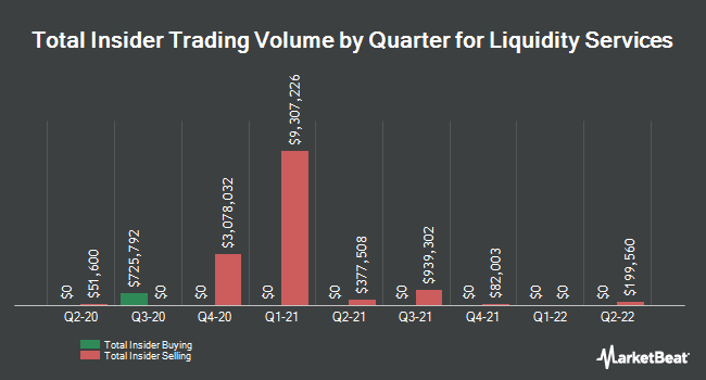 Insider Trades by Quarter for Liquidity Services (NASDAQ:LQDT)