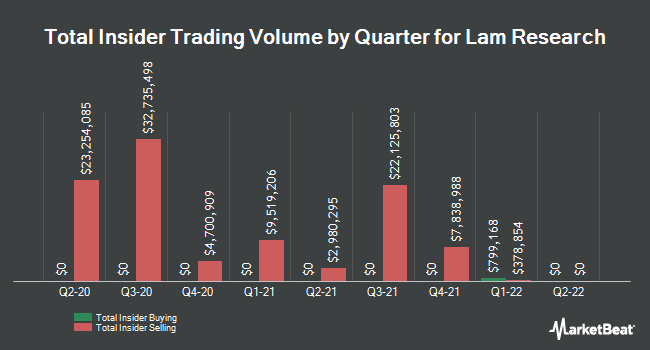 Insider Trades by Quarter for Lam Research (NASDAQ:LRCX)