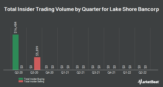Insider Trades by Quarter for Lake Shore Bancorp (NASDAQ:LSBK)
