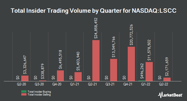 Insider Trades by Quarter for Lattice Semiconductor (NASDAQ:LSCC)